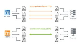 Différences entre le HTTP/1 et le HTTP/2