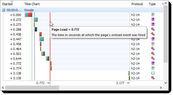 Durée de chargement d'une page HTTP/2