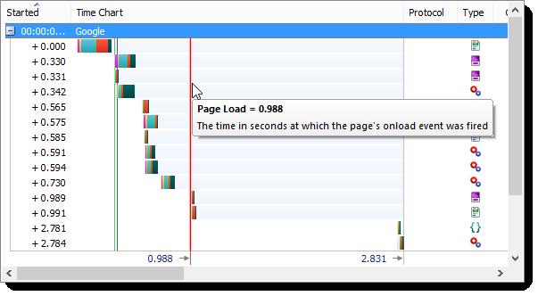 Durée de chargement d'une page HTTP