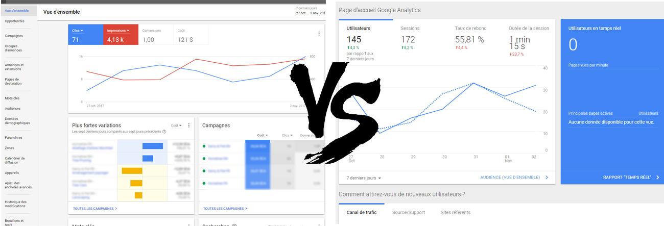 Interface Google AdWords et interface Google Analytics